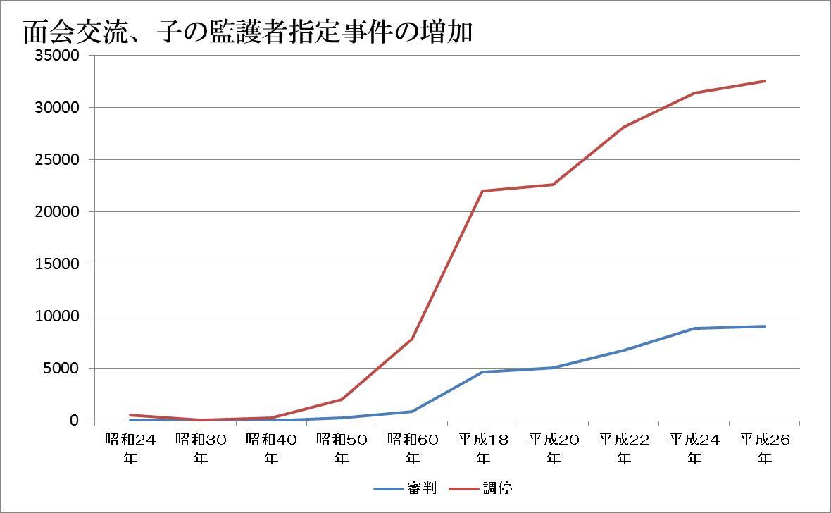 面会交流 グラフ